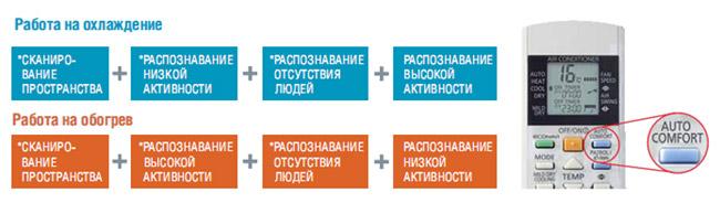 Функция AUTOCOMFORT кондиционера Panasonic