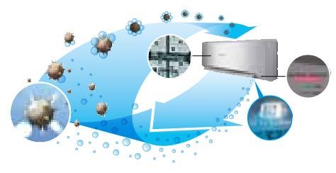 Воздуоочистительная система e-ion Advanced+Plus