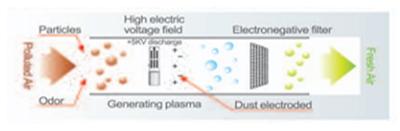 Ионизатор воздуха кондиционеров Galanz Cudo