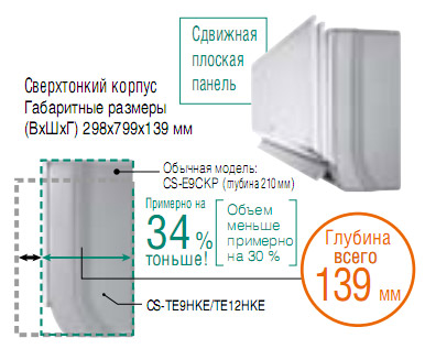 Тонкий корпус Panasonic Super Slim