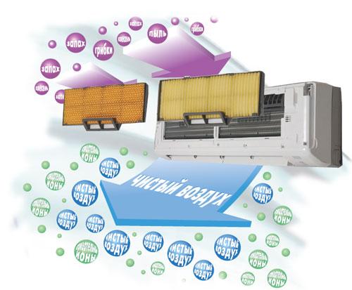 Очистка и ионизация воздуха кондиционером Mitsubishi Heavy SRK28HG-S