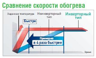 Сравнение скорости обогрева кондиционера Panasonic